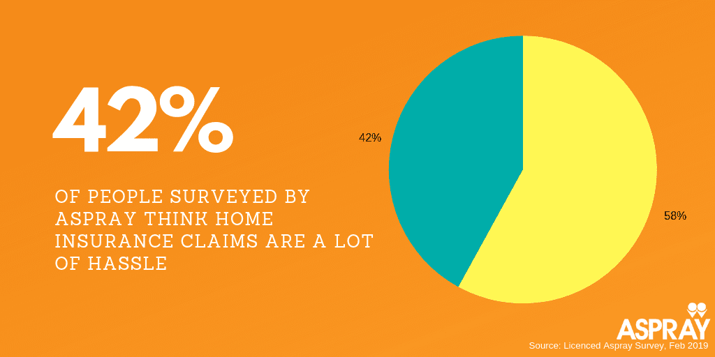 'I' our of claim survey - 42% of people surveyed think home insurance claims are a lot of hassle